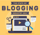 The State of Blogging Industry 2017