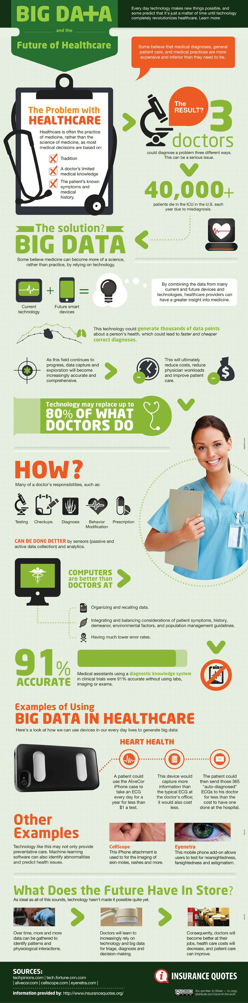 Big Data and the Future of Healthcare