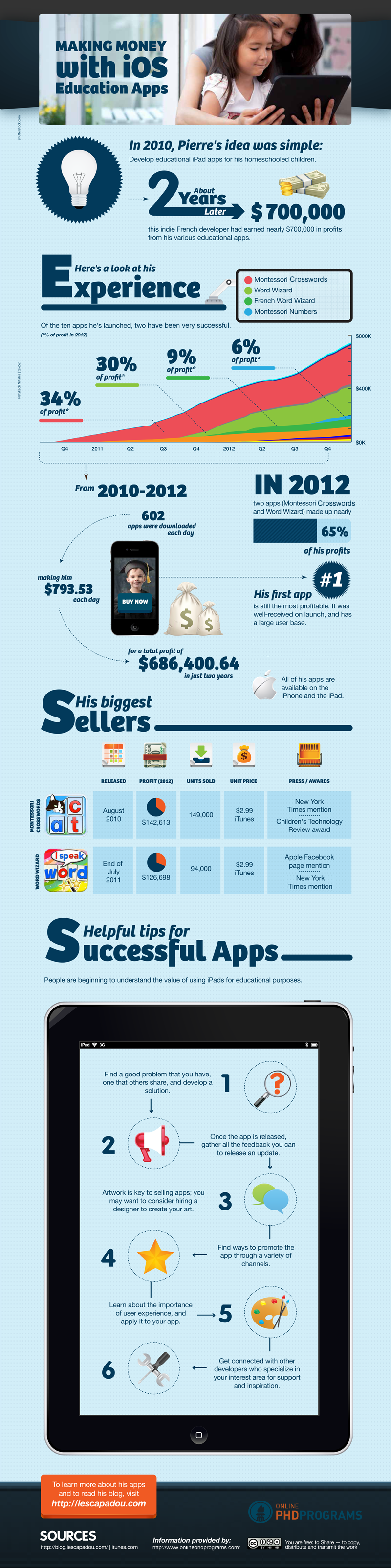 Making Money with iOS Education Apps