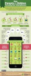 How Parents & Children Actually Use Smartphones