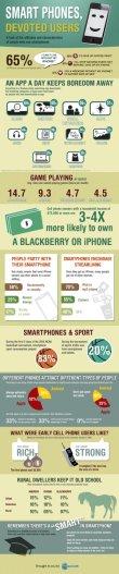 SmartPhones, Devoted Users
