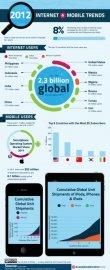 2012 Internet & Mobile Trends