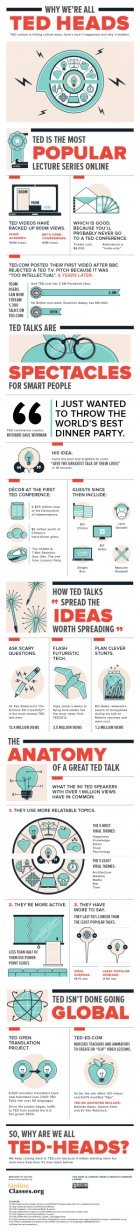 Why We're All TED Heads