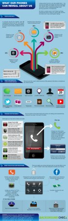 What Our Phones Can Reveal About Us