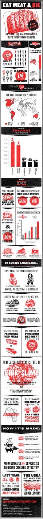 Eat Meat & Die
