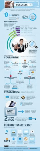 Your Password is Obsolete
