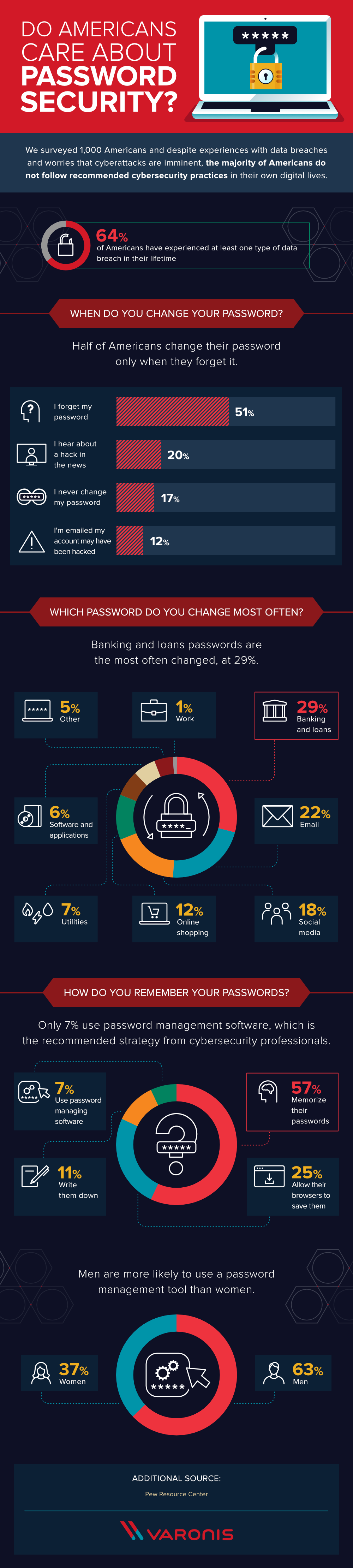 Do Americans Care About Password Security?