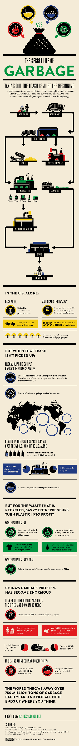 The Secret Life of Garbage