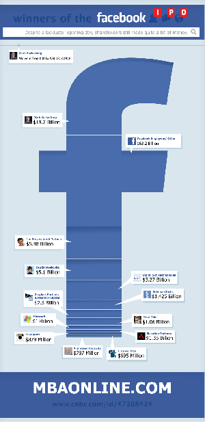 Who Are the Biggest Winners of the Facebook IPO?