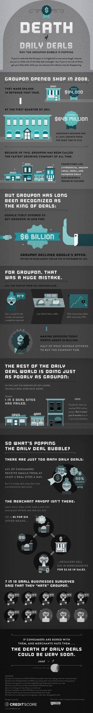 Death of Daily Deals Infographic