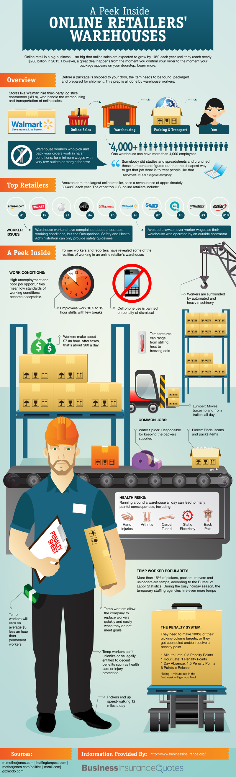 A Peek Inside Online Retailers' Warehouses