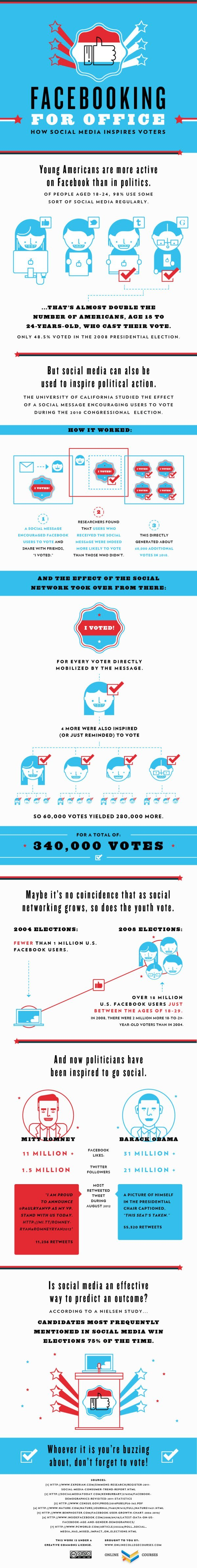 Facebooking for Office Infographic