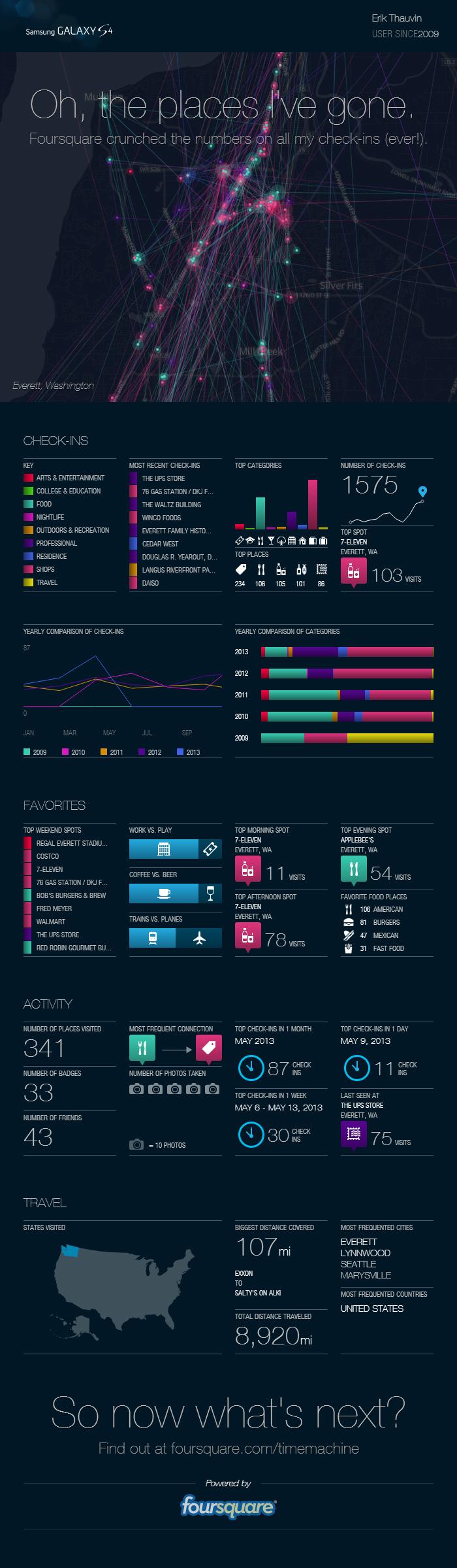 Foursquare Timeline