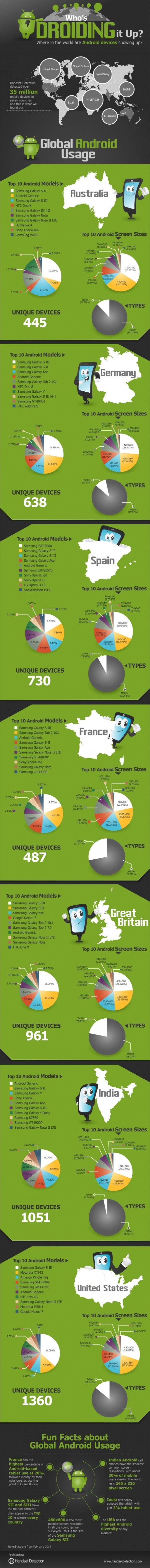 Where in the World are Android Devices Showing Up? [Infographic]